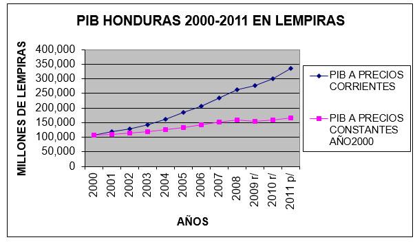 PIB2000-2011